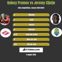 Quincy Promes vs Jeremy Cijntje h2h player stats