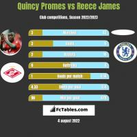 Quincy Promes vs Reece James h2h player stats
