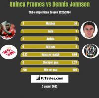 Quincy Promes vs Dennis Johnsen h2h player stats