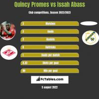 Quincy Promes vs Issah Abass h2h player stats