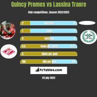 Quincy Promes vs Lassina Traore h2h player stats