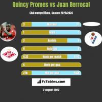 Quincy Promes vs Juan Berrocal h2h player stats