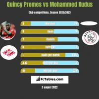Quincy Promes vs Mohammed Kudus h2h player stats