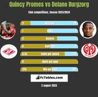 Quincy Promes vs Delano Burgzorg h2h player stats