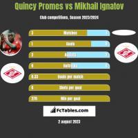Quincy Promes vs Mikhail Ignatov h2h player stats