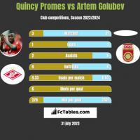 Quincy Promes vs Artem Golubev h2h player stats