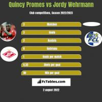 Quincy Promes vs Jordy Wehrmann h2h player stats