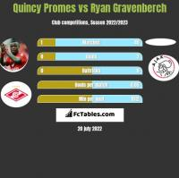 Quincy Promes vs Ryan Gravenberch h2h player stats