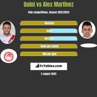 Quini vs Alex Martinez h2h player stats