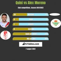 Quini vs Alex Moreno h2h player stats