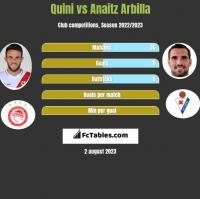 Quini vs Anaitz Arbilla h2h player stats