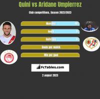 Quini vs Aridane Umpierrez h2h player stats