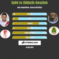 Quini vs Chidozie Awaziem h2h player stats