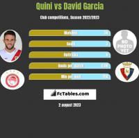 Quini vs David Garcia h2h player stats