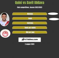 Quini vs Davit Ubilava h2h player stats