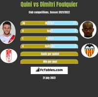 Quini vs Dimitri Foulquier h2h player stats