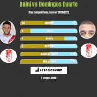 Quini vs Domingos Duarte h2h player stats