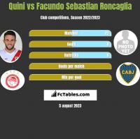 Quini vs Facundo Sebastian Roncaglia h2h player stats