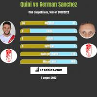 Quini vs German Sanchez h2h player stats