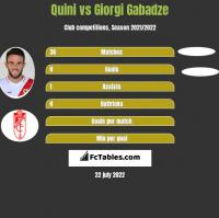 Quini vs Giorgi Gabadze h2h player stats