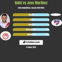 Quini vs Jose Martinez h2h player stats