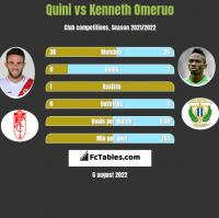 Quini vs Kenneth Omeruo h2h player stats