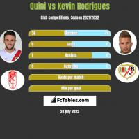 Quini vs Kevin Rodrigues h2h player stats
