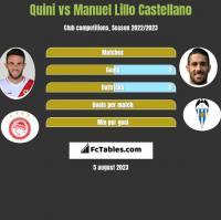 Quini vs Manuel Lillo Castellano h2h player stats