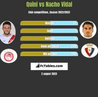 Quini vs Nacho Vidal h2h player stats