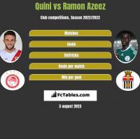 Quini vs Ramon Azeez h2h player stats