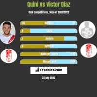 Quini vs Victor Diaz h2h player stats