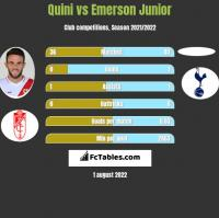 Quini vs Emerson Junior h2h player stats
