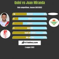 Quini vs Juan Miranda h2h player stats