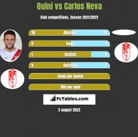 Quini vs Carlos Neva h2h player stats