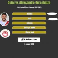 Quini vs Aleksandre Gureshidze h2h player stats