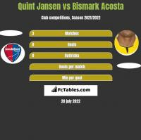 Quint Jansen vs Bismark Acosta h2h player stats