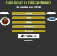 Quint Jansen vs Christian Rismark h2h player stats