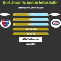 Quint Jansen vs Jonatan Tollaas Nation h2h player stats
