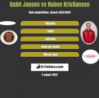 Quint Jansen vs Ruben Kristiansen h2h player stats