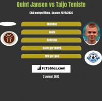 Quint Jansen vs Taijo Teniste h2h player stats