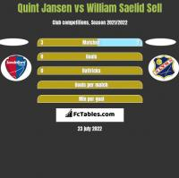 Quint Jansen vs William Saelid Sell h2h player stats