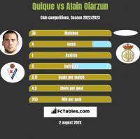 Quique vs Alain Oiarzun h2h player stats