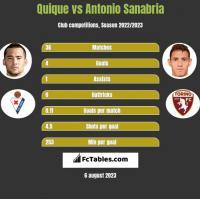 Quique vs Antonio Sanabria h2h player stats