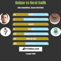 Quique vs Berat Sadik h2h player stats
