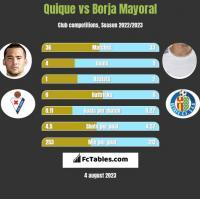 Quique vs Borja Mayoral h2h player stats