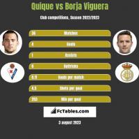 Quique vs Borja Viguera h2h player stats