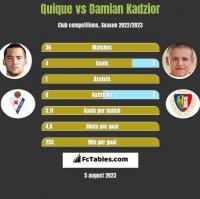 Quique vs Damian Kądzior h2h player stats
