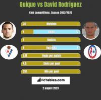 Quique vs David Rodriguez h2h player stats