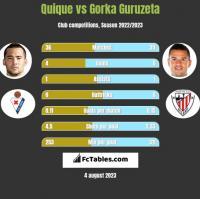 Quique vs Gorka Guruzeta h2h player stats