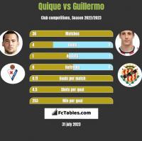 Quique vs Guillermo h2h player stats